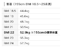 体重 女 センチ 155 身長155センチのモデル体重を徹底調査